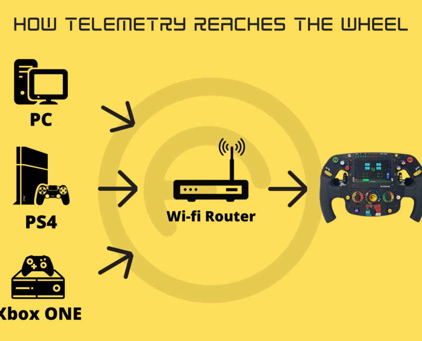 How Telemetry Reaches The Wheel